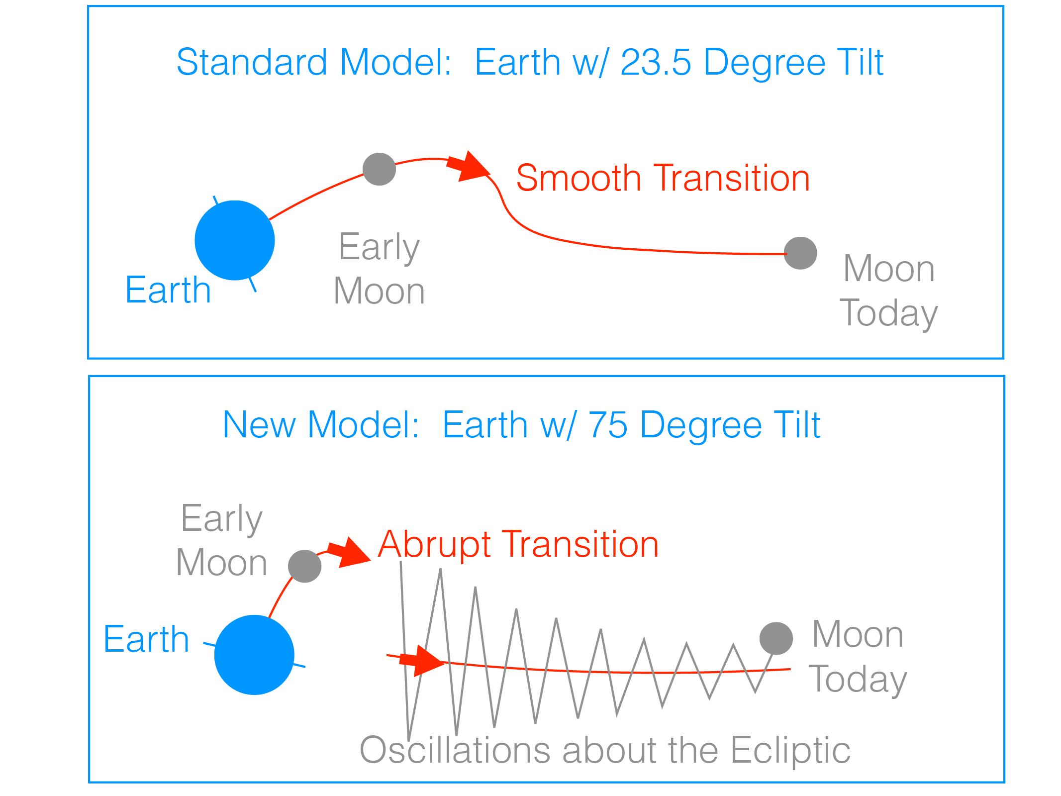 Origin Of The Moon Sarah T Stewart Example State Transition Diagram In